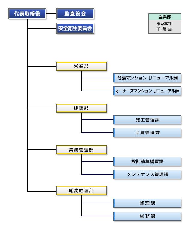 amenity_organizationa_chart.jpg